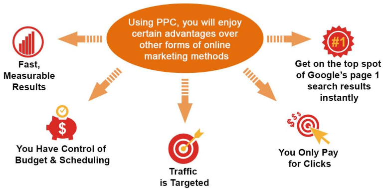 PPC Advantages